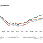 Home prices rose 6.9% in April and will keep climbing: CoreLogic